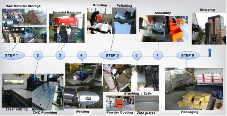 Sheet Metal Production
